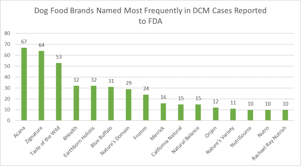 Dog food brands named most frequently in DCM cases reported to the FDA